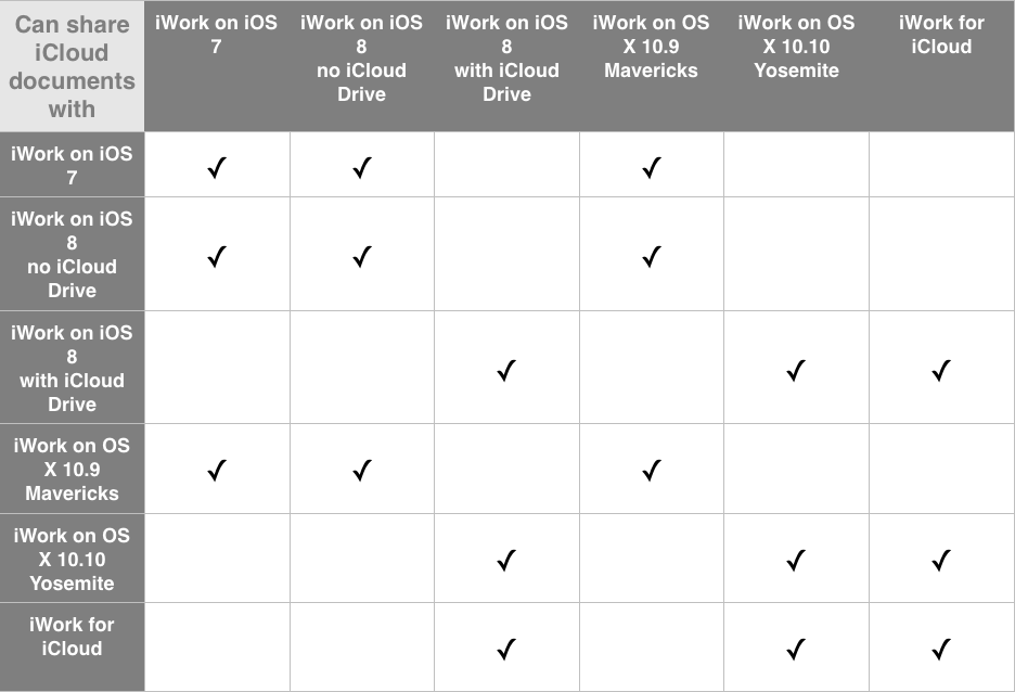 iCloud document accessibility matrix